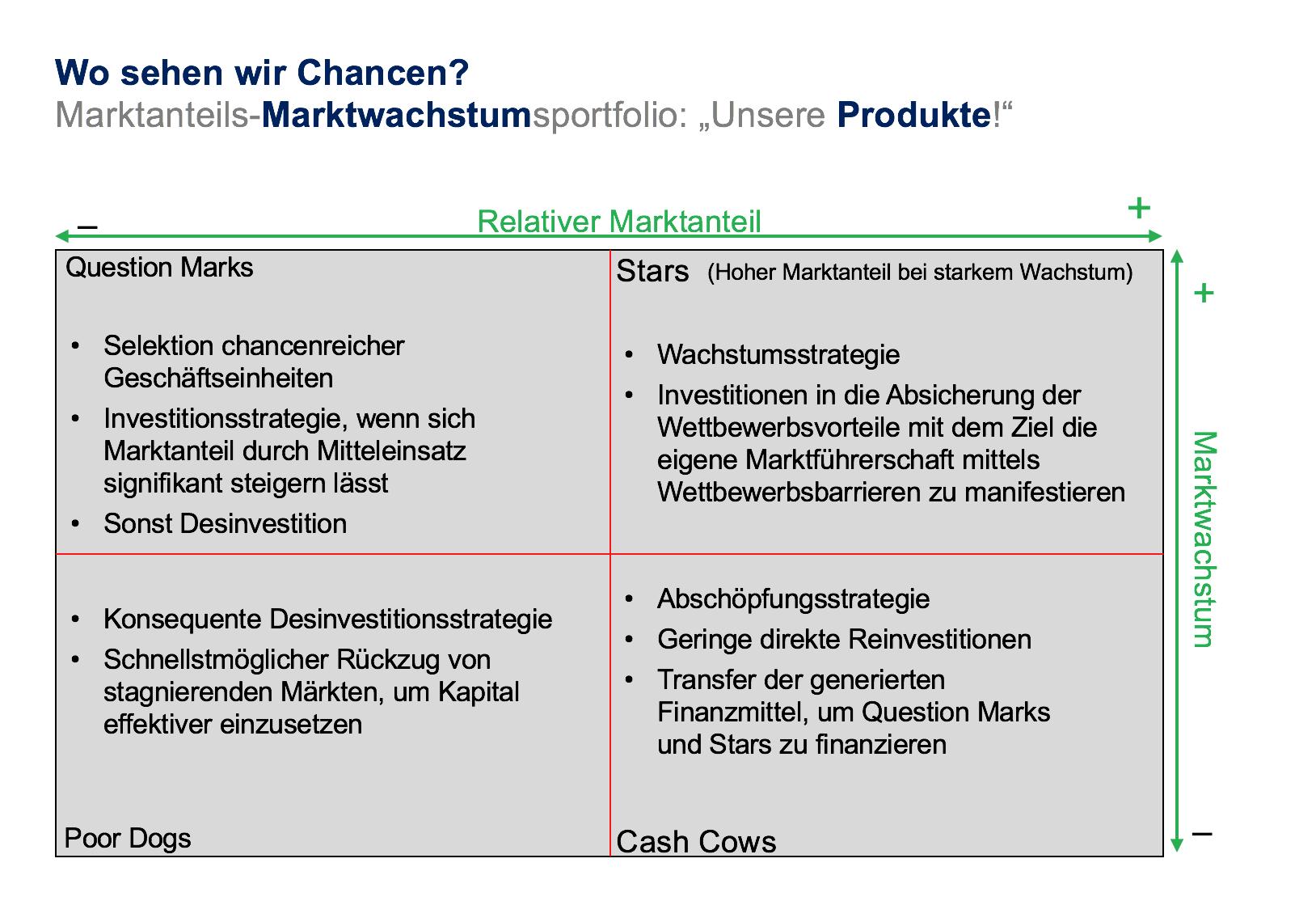 Produktpositionierung ALSHUT Unternehmensberatung