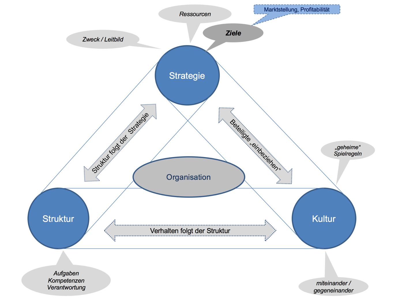Beratung mit Wirkung - Organisationsberatung ALSHUT